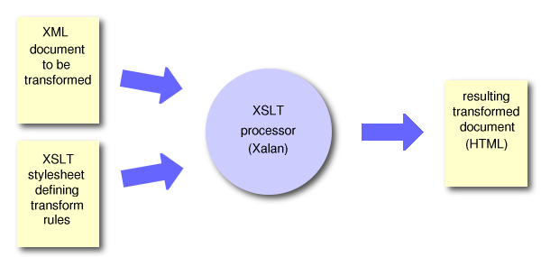 A quick introduction to using XSLT